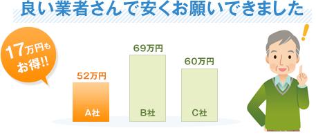 良い業者さんで安くお願いできました17万円もお得!!