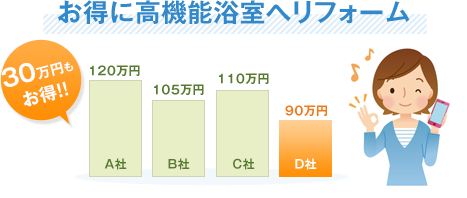 お得に高機能浴室へリフォーム30万円もお得!!