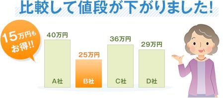 比較して値段が下がりました!15万円もお得!!