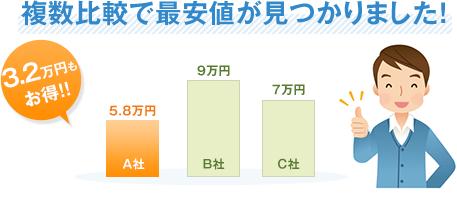複数比較で最安値が見つかりました!3.2万円もお得!!