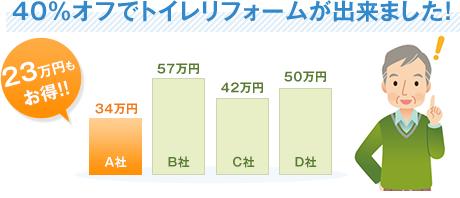 40%オフでトイレリフォームが出来ました!23万円もお得!!